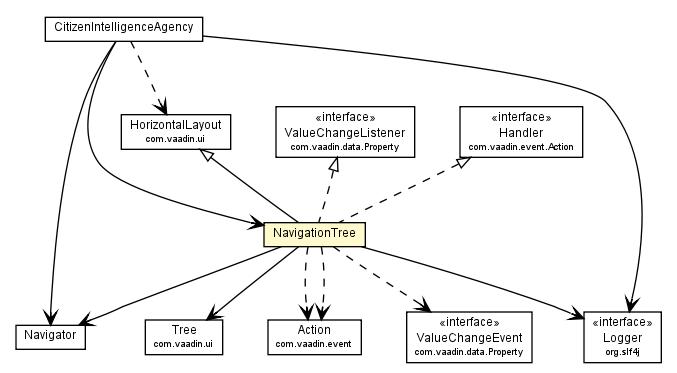 NavigationTree (Citizen Intelligence Agency 1 0-alpha25